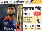सबसे महंगे युवराज सिंह का रिकॉर्ड अब तक नहीं टूटा; कमिंस करीब पहुंचे, लेकिन सबसे महंगे विदेशी तक सीमित रहे|क्रिकेट,Cricket - Dainik Bhaskar