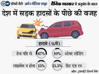 देश में सड़क हादसों में रोज 415 लोगों की जान जाती है, जानिए हादसों को रोकने का क्या है सरकार का प्लान|ज़रुरत की खबर,Zaroorat ki Khabar - Dainik Bhaskar
