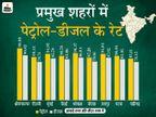 44 दिन में 17 बार महंगा हुआ पेट्रोल-डीजल; भोपाल में पेट्रोल की कीमत 96.37 रु. और मुंबई में 94.93 रुपए|बिजनेस,Business - Dainik Bhaskar