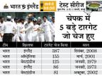 भारत में 9 बार 200 से ज्यादा का लक्ष्य हासिल हुआ, इंग्लिश टीम एक बार ही ऐसा कर सकी|क्रिकेट,Cricket - Dainik Bhaskar