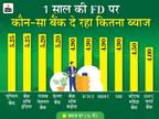 SBI और केनरा बैंक सहित कई बैंकों ने FD पर मिलने वाले ब्याज में किया बदलाव, जानें अब कहां FD कराना रहेगा फायदेमंद|बिजनेस,Business - Money Bhaskar
