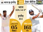 दूसरे दिन रोहित के स्कोर से भी कम रन पर सिमटी इंग्लिश टीम, भारत को 249 रन की लीड|क्रिकेट,Cricket - Dainik Bhaskar