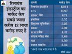 10 में से 7 कंपनियों का मार्केट कैप 1.40 लाख करोड़ रुपए बढ़ा, रिलायंस इंडस्ट्रीज सबसे आगे|बिजनेस,Business - Dainik Bhaskar