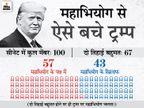 सीनेट में प्रस्ताव गिरा, पूर्व राष्ट्रपति बोले- एक पार्टी न्याय तंत्र को राजनीतिक बदले के लिए इस्तेमाल कर रही|विदेश,International - Dainik Bhaskar