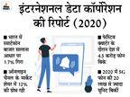 भारत में 15 करोड़ स्मार्टफोन खरीदे गए, कोविड के चलते ऑनलाइन मार्केट में 12% की ग्रोथ रही|टेक & ऑटो,Tech & Auto - Dainik Bhaskar