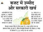 कर्मचारियों को DA 13% तक बढ़ाने और किसानों को 4 हजार रुपए सम्मान निधि व 0% ब्याज पर शॉर्ट टर्म लोन देने की तैयारी|मध्य प्रदेश,Madhya Pradesh - Dainik Bhaskar