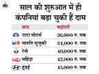 अप्रैल-मई में दोबारा महंगे हो सकते हैं वाहन; महिंद्रा, रॉयल एनफील्ड, बजाज और अशोक लेलैंड ने दिए संकेत|टेक & ऑटो,Tech & Auto - Dainik Bhaskar