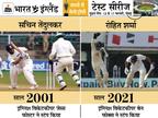 89 टेस्ट में एक बार भी स्टंप नहीं हुए कोहली; सचिन 200 और द्रविड़ 164 टेस्ट में 1-1 बार स्टंप हुए|क्रिकेट,Cricket - Dainik Bhaskar