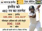 3 विकेट खो चुकी इंग्लैंड को जीत के लिए 429 रन चाहिए; टेस्ट में अब तक 418+ रन का टारगेट चेज नहीं हुआ|क्रिकेट,Cricket - Dainik Bhaskar