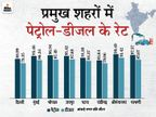 राजस्थान में पेट्रोल 99.49 रुपए पर पहुंचा; दिल्ली में पेट्रोल 88.99 रु. और मुंबई में 95.46 रुपए प्रति लीटर बिक रहा|बिजनेस,Business - Dainik Bhaskar