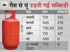 गैस सिलेंडर के दाम मार्च 2020 के बराबर पहुंचे, तब सब्सिडी 216 रुपए मिलती थी, अब कुछ नहीं राजस्थान,Rajasthan - Dainik Bhaskar