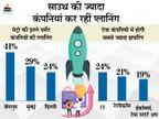 अप्रैल तक बनेंगे नौकरियों के खूब मौके, 15% कंपनियां कर रहीं हायरिंग का प्लान|बिजनेस,Business - Money Bhaskar