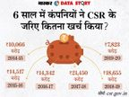 कंपनियों ने CSR के जरिए 8 हजार करोड़ ही खर्च किए, पिछले साल से आधा; अंबानी की रिलायंस सबसे आगे|एक्सप्लेनर,Explainer - Dainik Bhaskar