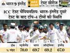 भारत को फाइनल में पहुंचना है तो अगले 2 टेस्ट में कम से कम एक जीत और एक ड्रॉ जरूरी|क्रिकेट,Cricket - Dainik Bhaskar
