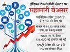 भारत की टेक इंडस्ट्री को FY21 में 2.3% की ग्रोथ मिली, 1.3 लाख नई हायरिंग भी हुईं|टेक & ऑटो,Tech & Auto - Dainik Bhaskar