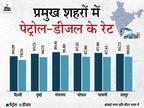 राजस्थान में 100 रु. हुई पेट्रोल की कीमत, भोपाल में 97.25 रु. और मुंबई में 95.75 रु. लीटर बिक रहा|बिजनेस,Business - Dainik Bhaskar
