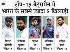 दुनिया के टॉप-5 ऑलराउंडर्स में शुमार हुए अश्विन, करियर की सर्वश्रेष्ठ 11वीं रैंकिंग पर पहुंचे पंत|स्पोर्ट्स,Sports - Dainik Bhaskar