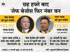एलन मस्क को पीछे छोड़ा, टेस्ला के शेयरों में भारी गिरावट से घटी मस्क की संपत्ति|बिजनेस,Business - Dainik Bhaskar