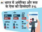 देसी ऐप्स का इंस्टॉल वॉल्यूम बढ़कर 39% हुआ, चीनी ऐप्स का वॉल्यूम 38% से घटकर 29% पर पहुंचा|टेक & ऑटो,Tech & Auto - Money Bhaskar