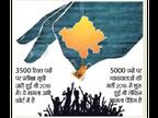 6 साल में डिग्री हासिल की 6 लाख ने, सिर्फ 1.2 लाख काे मिली सरकारी नाैकरी|बीकानेर,Bikaner - Dainik Bhaskar