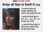 6 साल में दिशा रवि की तरह 559 लोग देशद्रोह के आरोप में गिरफ्तार हुए, पर सजा 10 को ही मिली; क्या है इसकी वजह|एक्सप्लेनर,Explainer - Dainik Bhaskar