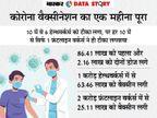 अमेरिका-ब्रिटेन के बाद वैक्सीन आई, फिर भी एक महीने में 11वें से चौथे नंबर पर आया देश|एक्सप्लेनर,Explainer - Money Bhaskar