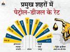 राजस्थान के बाद अब मध्यप्रदेश में भी पेट्रोल 100 रु के पार, अनूपपुर के कोतमा में रेट 100.40 रु प्रति लीटर|बिजनेस,Business - Money Bhaskar