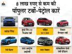 निसान मैग्नाइट से लेकर महिंद्रा XUV300 तक, 8 लाख रुपए से कम में उपलब्ध हैं ये 8 टर्बो-पेट्रोल कार|टेक & ऑटो,Tech & Auto - Dainik Bhaskar