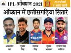 छत्तीसगढ़ क्रिकेट के 5 खिलाड़ी भी नीलामी सूची में, अनकैप्ड खिलाड़ियों में शशांक और शुभम से उम्मीद|छत्तीसगढ़,Chhattisgarh - Dainik Bhaskar