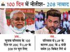 18 जिलाध्यक्ष, 5 प्रदेश महासचिव समेत LJP के 208 नेता JDU में शामिल|बिहार,Bihar - Dainik Bhaskar