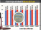 सीकर में प्रीमियम पेट्रोल की कीमत पहली बार 100.61 रु. लीटर, सामान्य 96.80, हर दिन बढ़ रहे हैं 25-30 पैसे|सीकर,Sikar - Dainik Bhaskar