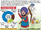 पांच सवालों से समझिए... कांग्रेस की जीत और अकाली, भाजपा, आप की हार के मायने|पंजाब,Punjab - Dainik Bhaskar