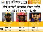 राजस्थान टीम सबसे युवा; कप्तानों में धोनी की उम्र सबसे ज्यादा 39 साल, श्रेयस यंगेस्ट कैप्टन|क्रिकेट,Cricket - Dainik Bhaskar