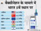 11 राज्यों में 75% से ज्यादा हेल्थकेयर वर्कर्स का टीकाकरण; 31 लाख से ज्यादा फ्रंटलाइन वर्कर्स को वैक्सीन लगी|देश,National - Dainik Bhaskar