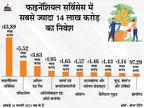 FPI ने 2020-21 में करीब 2.5 लाख करोड़ रुपए का निवेश किया, फाइनेंशियल सर्विसेस सेक्टर में सबसे ज्यादा|बिजनेस,Business - Dainik Bhaskar