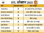 पंजाब ने सबसे ज्यादा 9 नए खिलाड़ी जोड़े, विराट की RCB का बैटिंग लाइनअप अब सबसे अटैकिंग|स्पोर्ट्स,Sports - Dainik Bhaskar
