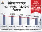 BSE सेंसेक्स 1,264 अंक फिसला, लेकिन सरकारी बैंकों के शेयरों में जमकर हुई खरीदारी|बिजनेस,Business - Money Bhaskar