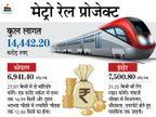 काम में तेजी नहीं आने पर मेट्रो रेल कॉर्पोरेशन से चीफ इंजीनियर जितेंद्र दुबे को हटाया, PWD के अखिलेश अग्रवाल को सौंपी कमान|मध्य प्रदेश,Madhya Pradesh - Dainik Bhaskar