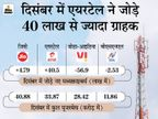 एयरटेल ने लगातार 5वें महीने जोड़े सबसे ज्यादा ग्राहक, वोडा-आइडिया ने खोए 56.9 लाख सब्सक्राइबर|टेक & ऑटो,Tech & Auto - Dainik Bhaskar