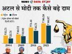 कीमत से ज्यादा टैक्स तो अकेले केंद्र सरकार लेती है; मोदी राज में पेट्रोल पर टैक्स 3 गुना तो डीजल पर 7 गुना बढ़ा|एक्सप्लेनर,Explainer - Dainik Bhaskar