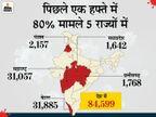 MP, छत्तीसगढ़ समेत 5 राज्यों में पिछले 7 दिन से नए केस बढ़ रहे; 75% एक्टिव केस सिर्फ महाराष्ट्र-केरल में|देश,National - Dainik Bhaskar