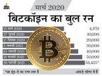 टेस्ला के निवेश के बाद लगातार बढ़ रही है कीमत, फरवरी में अब तक 70% का उछाल|बिजनेस,Business - Dainik Bhaskar