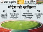 1.10 लाख की क्षमता वाला मोटेरा भारत-इंग्लैंड डे नाइट टेस्ट के लिए तैयार; टीमों के लिए 4 ड्रेसिंग रूम|क्रिकेट,Cricket - Dainik Bhaskar