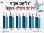 दिल्ली में पेट्रोल 90.58 रु. और मुंबई में 97 रुपए प्रति लीटर हुआ, मध्यप्रदेश और राजस्थान में 101 रु. पर पहुंचा|बिजनेस,Business - Dainik Bhaskar