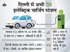 इलेक्ट्रिक वाहनों को चार्ज करने के लिए 100 चार्जिंग स्टेशन बनाएंगे, सरकार का लक्ष्य- हर एक किलोमीटर पर मिले चार्जिंग की सुविधा|टेक & ऑटो,Tech & Auto - Dainik Bhaskar