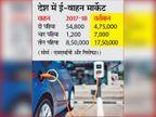 देश में इलेक्ट्रिक व्हीकल की बढ़ रही डिमांड, ई-कार तीन साल में 6 गुना और बैटरी नौ साल में 90% सस्ती|दिल्ली + एनसीआर,Delhi + NCR - Dainik Bhaskar