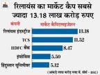 गिरावट के चलते टॉप 8 कंपनियों का मार्केट कैप 1.23 लाख करोड़ रुपए घटा, सबसे ज्यादा TCS का कम हुआ|बिजनेस,Business - Money Bhaskar