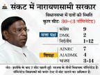 फ्लोर टेस्ट से एक दिन पहले कांग्रेस और DMK के एक-एक विधायकों का इस्तीफा, CM हाउस पहुंचे MLA|देश,National - Dainik Bhaskar