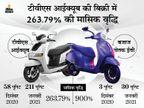 बिक्री के मामले में टीवीएस आईक्यूब ने बजाज चेतक को पीछे छोड़ा, पिछले महीने बिकी 211 आईक्यूब|टेक & ऑटो,Tech & Auto - Money Bhaskar