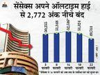 सेंसेक्स 1145 अंक फिसलकर 49744 पर बंद; BSE का मार्केट कैप 3.7 लाख करोड़ रु. घटा, टेक शेयरों में भारी बिकवाली|बिजनेस,Business - Dainik Bhaskar